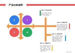 产品分类矩阵