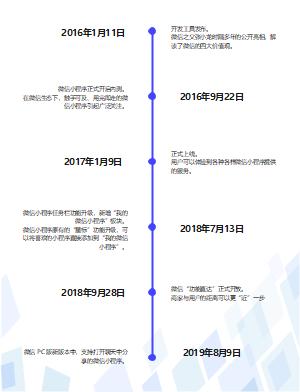 微信小程序发展时间轴
