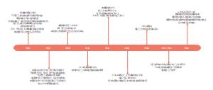 工伤保险发展时间轴(美国)