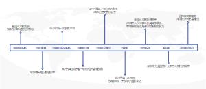 深圳发展时间轴