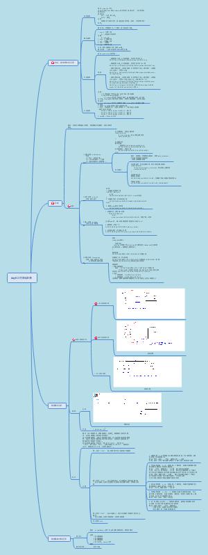 day02 MYSQL约束和表