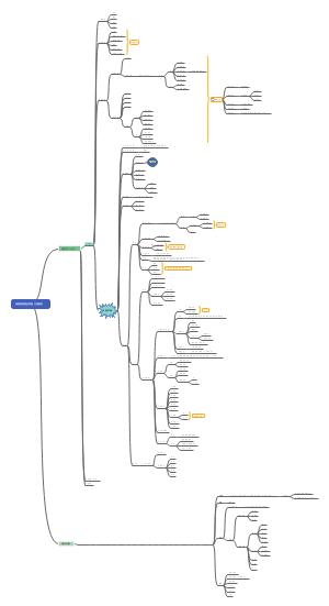 民宿发展路径导图(王国瑞)