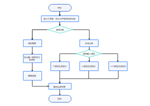 功能实现编程流程图