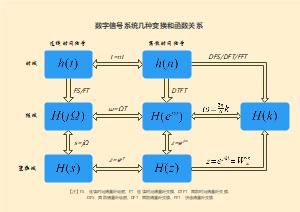 数字信号系统几种变换和函数关系