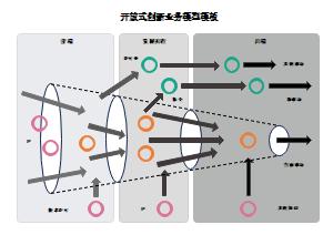 开放式创新业务模型模板