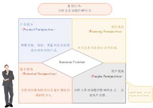 重排矩阵- 分析业务问题的4P方法