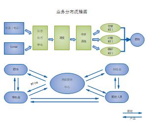 业务分布流程图