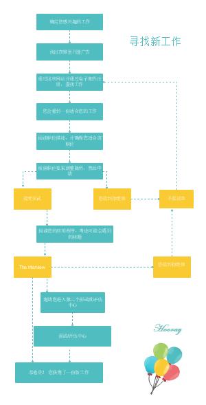 寻找新工作流程图模板