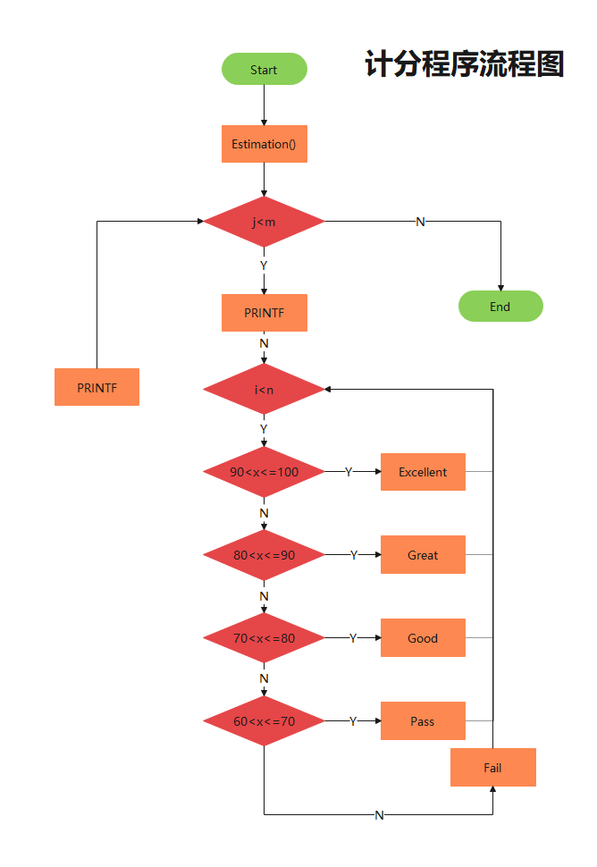 计分程序流程图模板