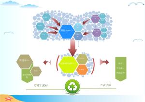 电子废物回收模板