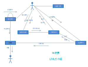 票证UML协作模板