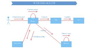 图书馆系统UML协作图