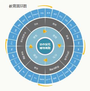 教育圆环图