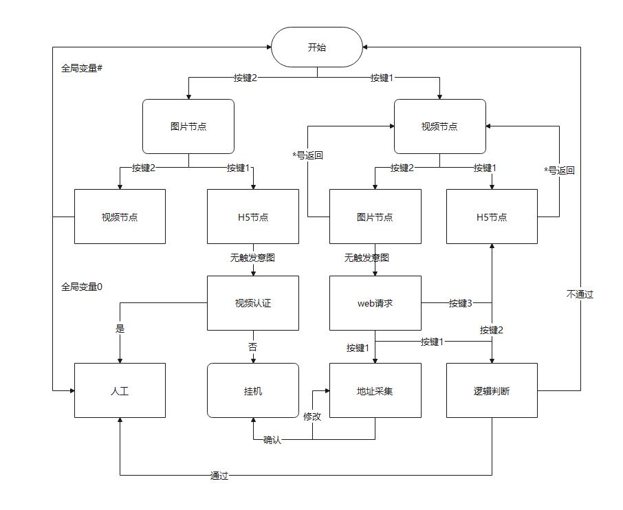 IVR流程图