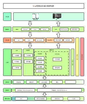 VUE框架前后端分离架构图