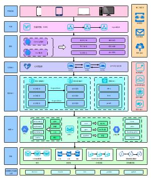 springcloud微服务架构
