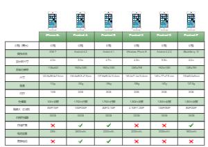 智能手机比较表模板