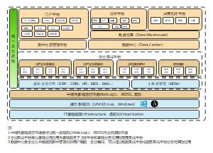 企业技术架构模板
