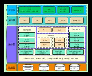 系统架构通用模板