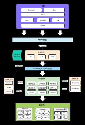 前后端分离—系统架构图