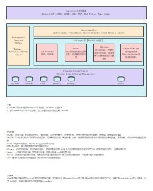 Mysql的架构