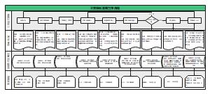 原料管理工作流程图