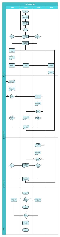 产销协同流程