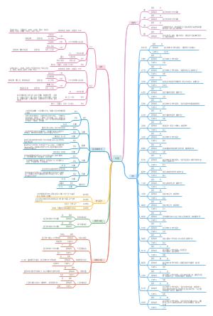 八年级地理 中国 知识总结(部分)
