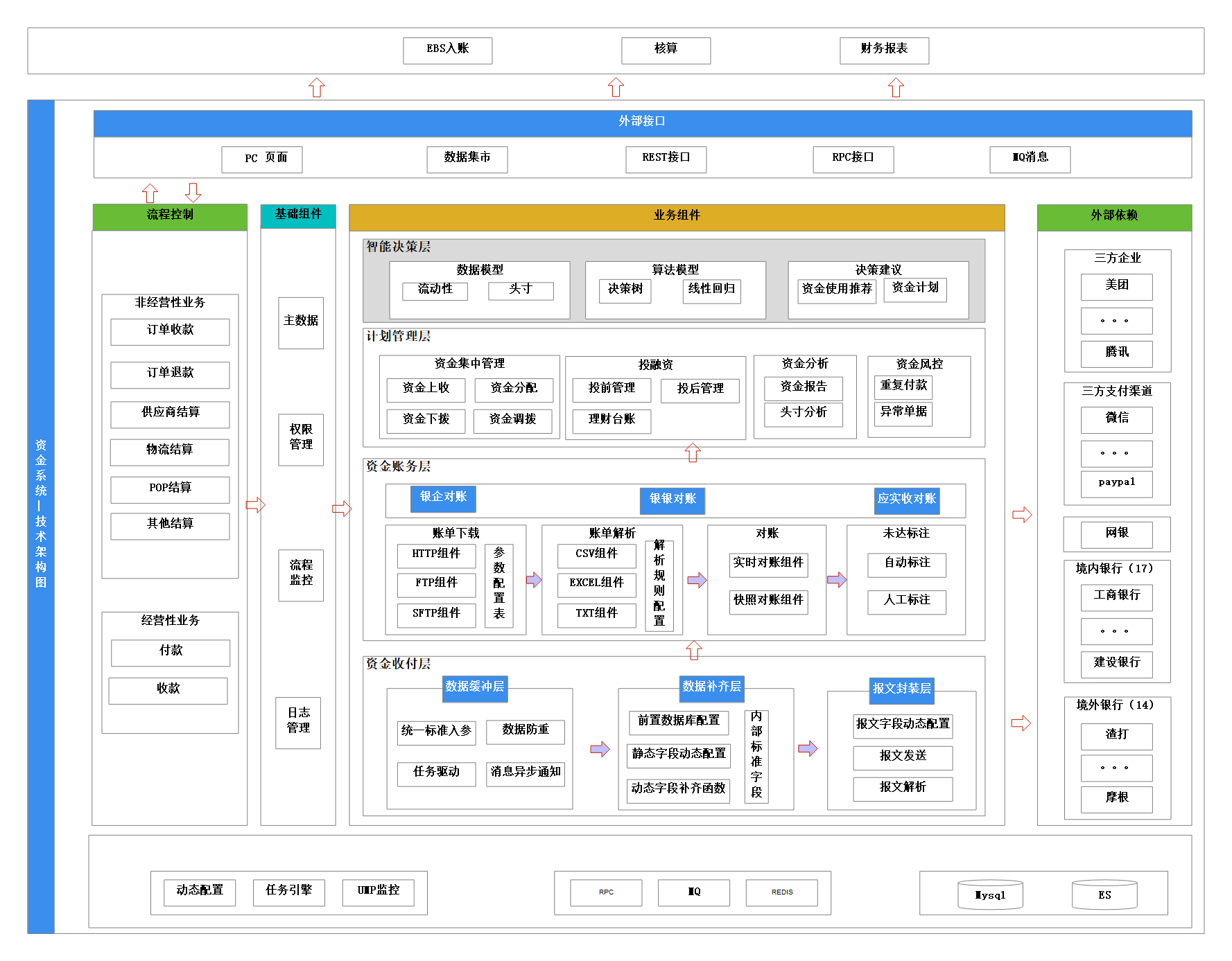 2020-资金系统技术架构图