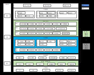 财务共享中心-技术架构图