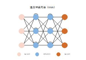 递归神经网络模板