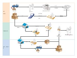 物料管理工作流程模板