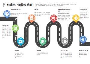 构建用户画像线路图