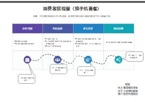 消费者旅程图(换手机套餐)