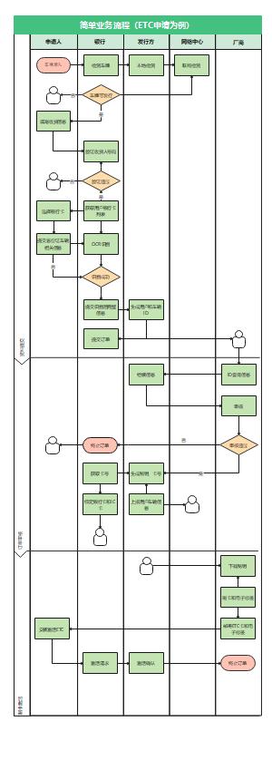 简单业务流程