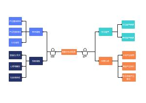 销售业务流程图