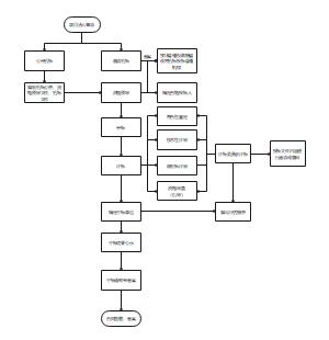 招标程序流程图