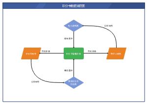 积分卡数据流程图