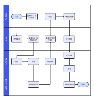 P2P产品业务流程图