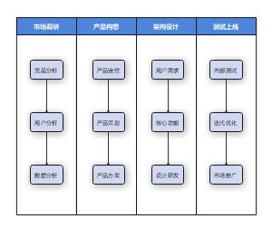 互联网产品研发流程图
