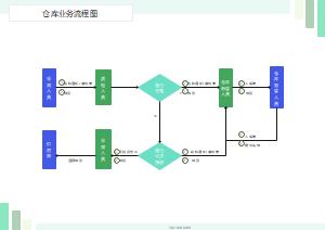 仓库业务流程图