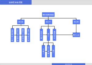 装修程序流程图