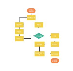 软件业务流程图