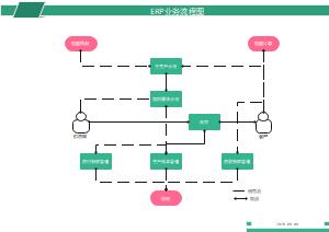 ERP业务流程图