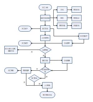 人事管理系统数据流程图