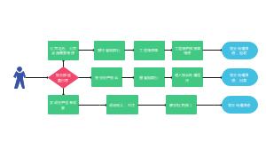 巡查工作流程图