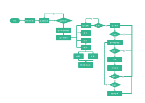 java流程图