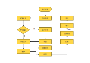 配送管理业务流程图