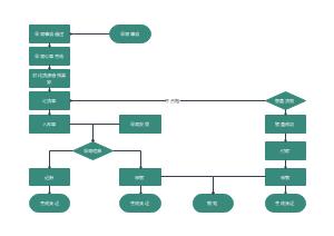 采购业务流程图
