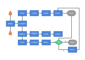 系统数据流程图
